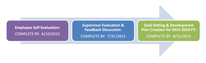 SELF Evaluations Goals Setting Due by June 10th 2015 – Self Evaluations